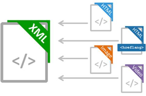 How to create sitemap xml